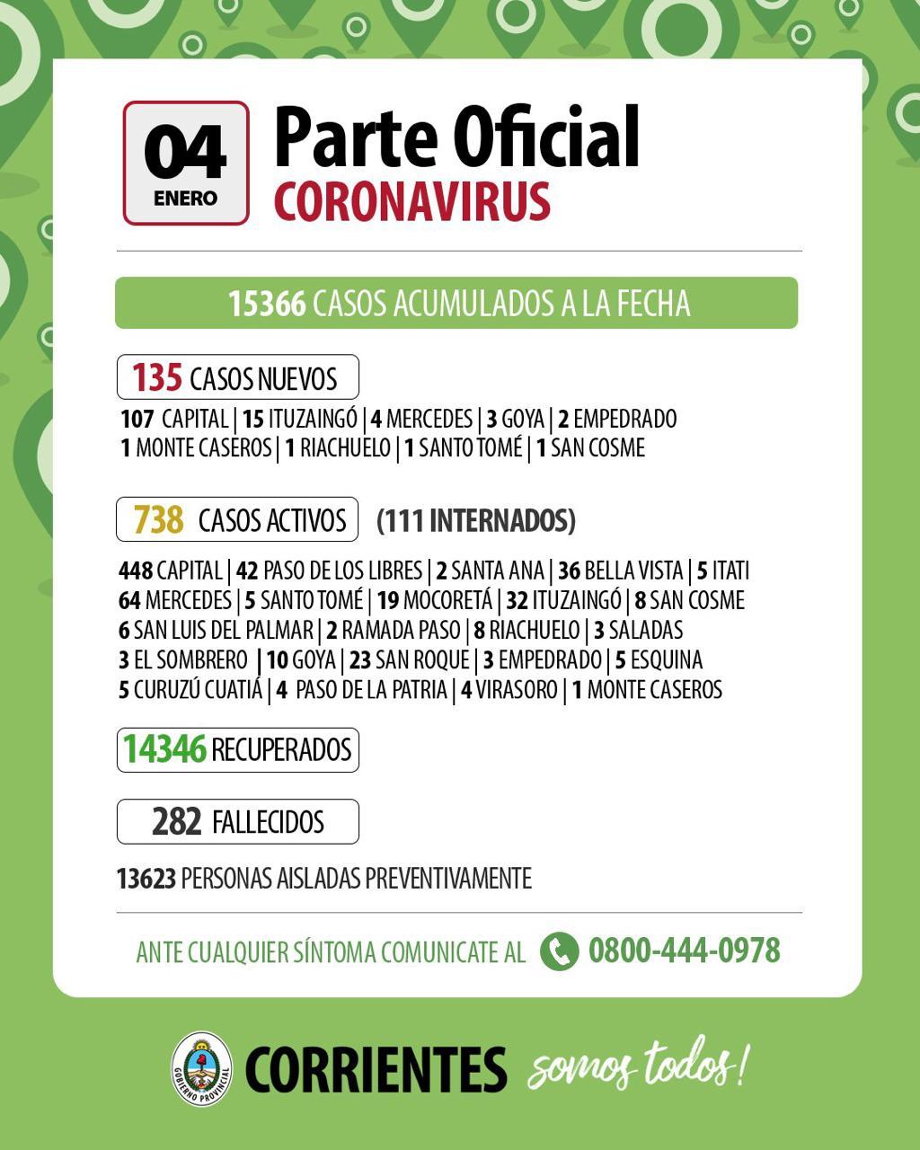 Corrientes: hoy se registraron 135 casos nuevos de Covid-19