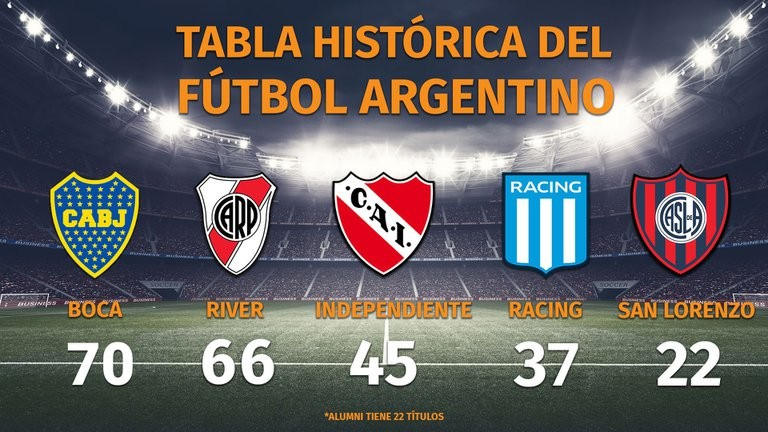 Boca sumó la estrella 70 y además alcanzó a River como el más ganador a nivel local: así domina la tabla histórica de títulos