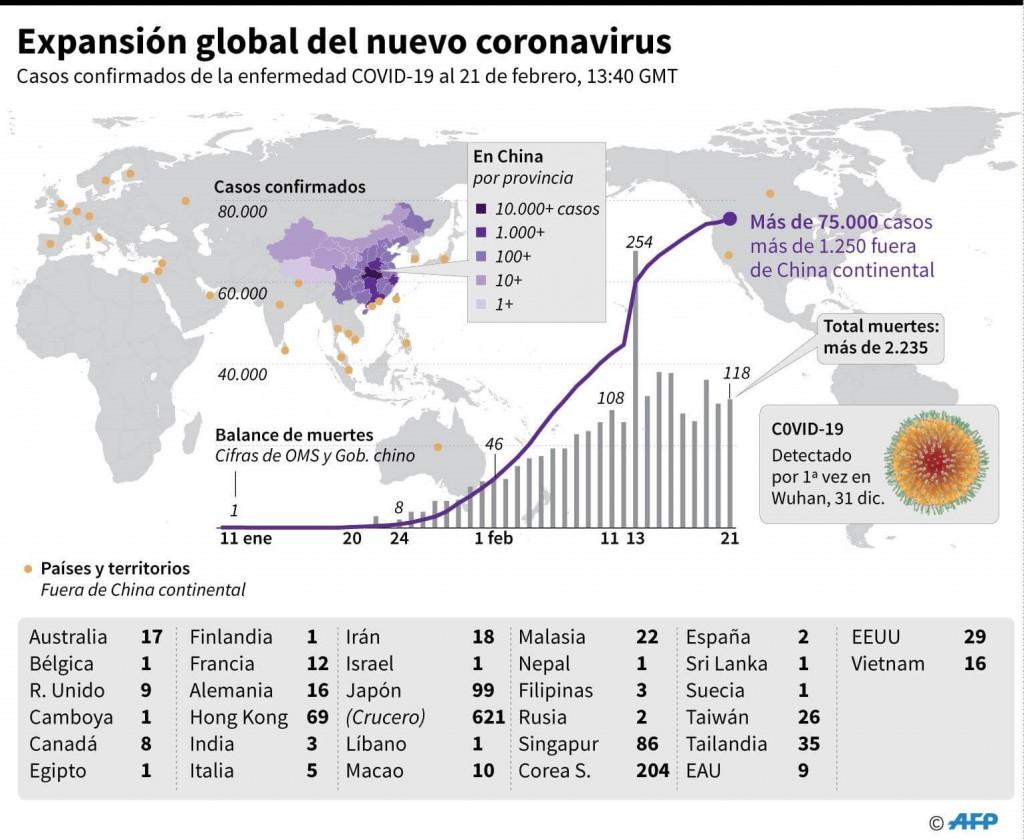 Coronavirus: hay dos personas muertas en Italia y en China la cifra aumentó a 2345