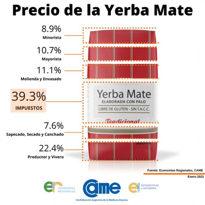 El kilo de yerba incrementa su precio por los impuestos nacionales y provinciales