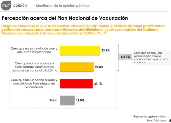 Una encuesta reveló que la mayoría de los argentinos desconfía del plan de vacunación y pide que renuncien todos los involucrados en el escándalo