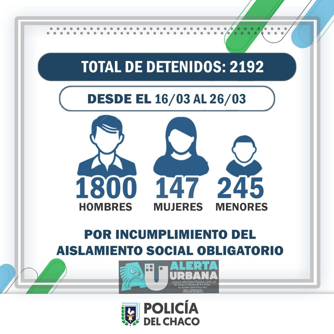 2192 personas detenidas en 11 días