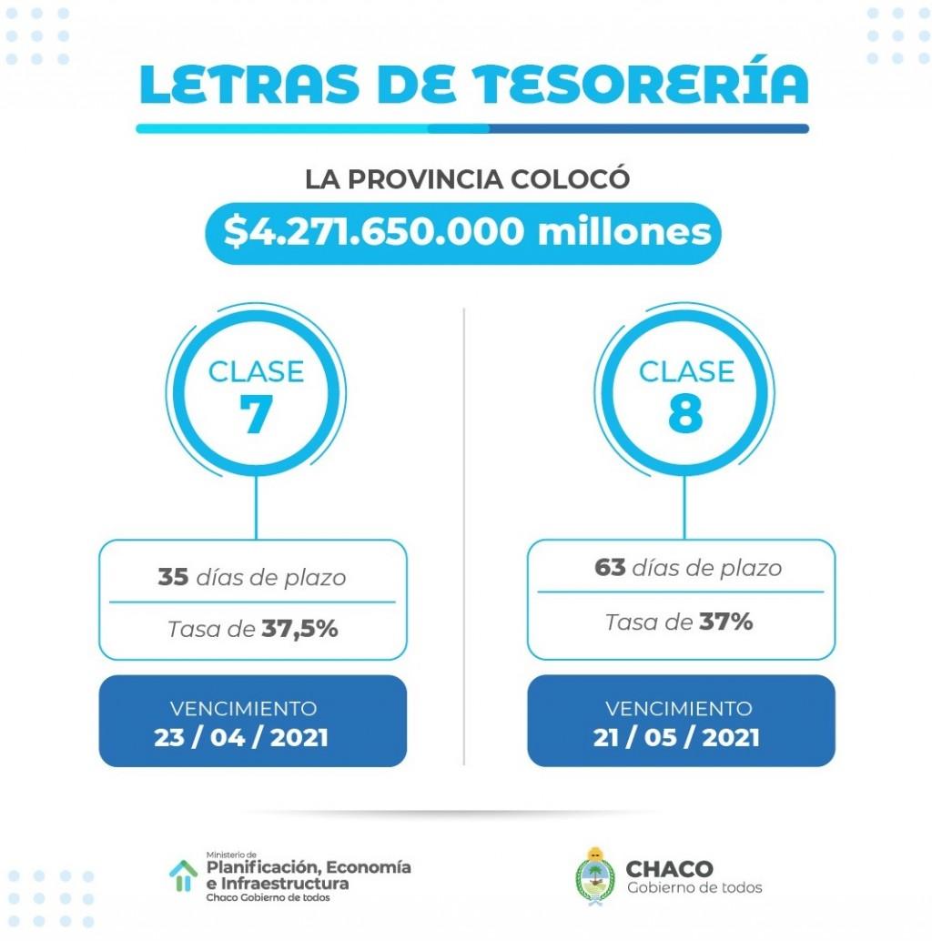Chaco logró una colocación récord de letras por 4.271,65 millones de pesos