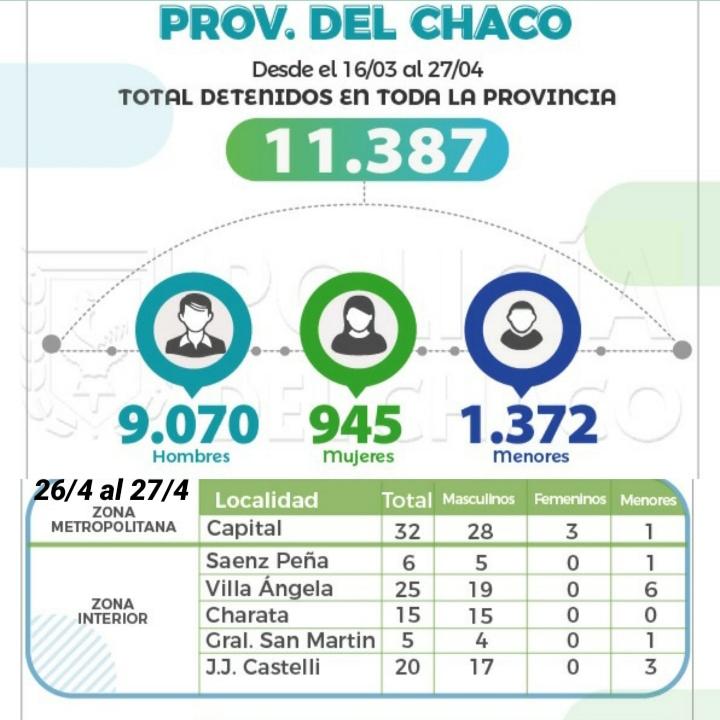 Ya son 11.387 los detenidos por violar la cuarentena