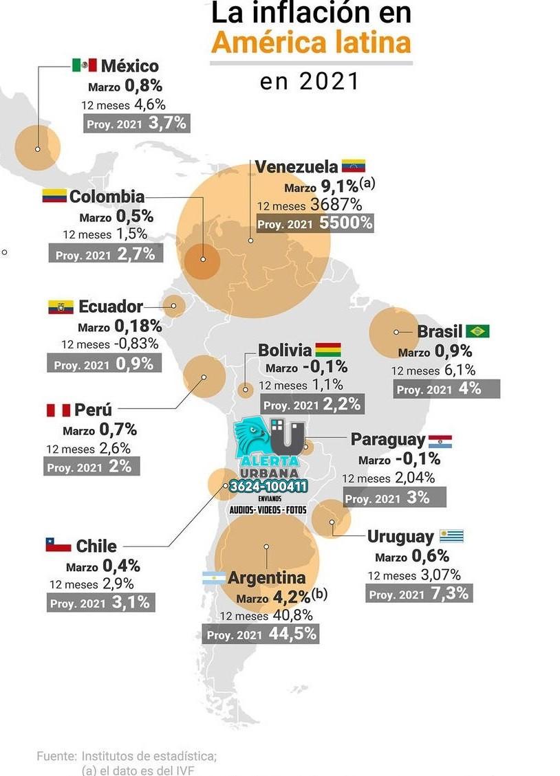 Argentina registró la segunda inflación más alta de América Latina