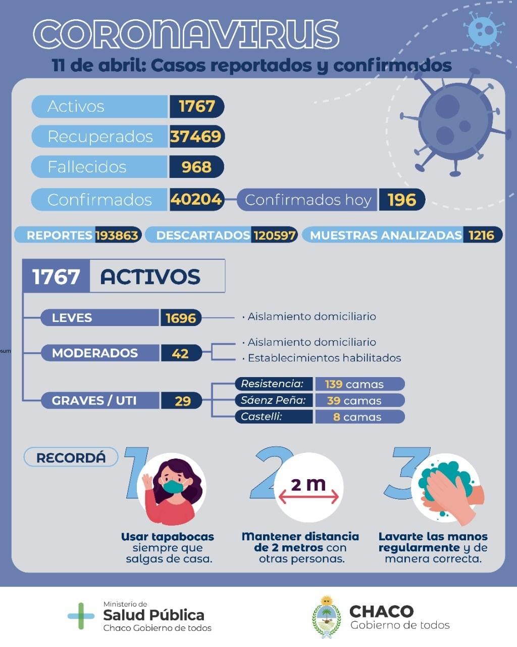 COVID-19: Salud Pública brindó un nuevo reporte epidemiológico