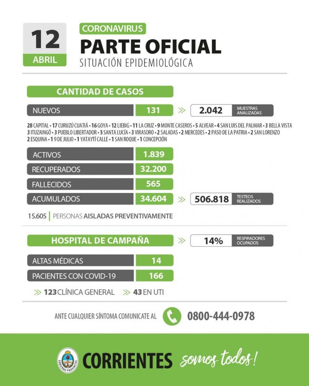 Informan de 131 nuevos casos de coronavirus en Corrientes