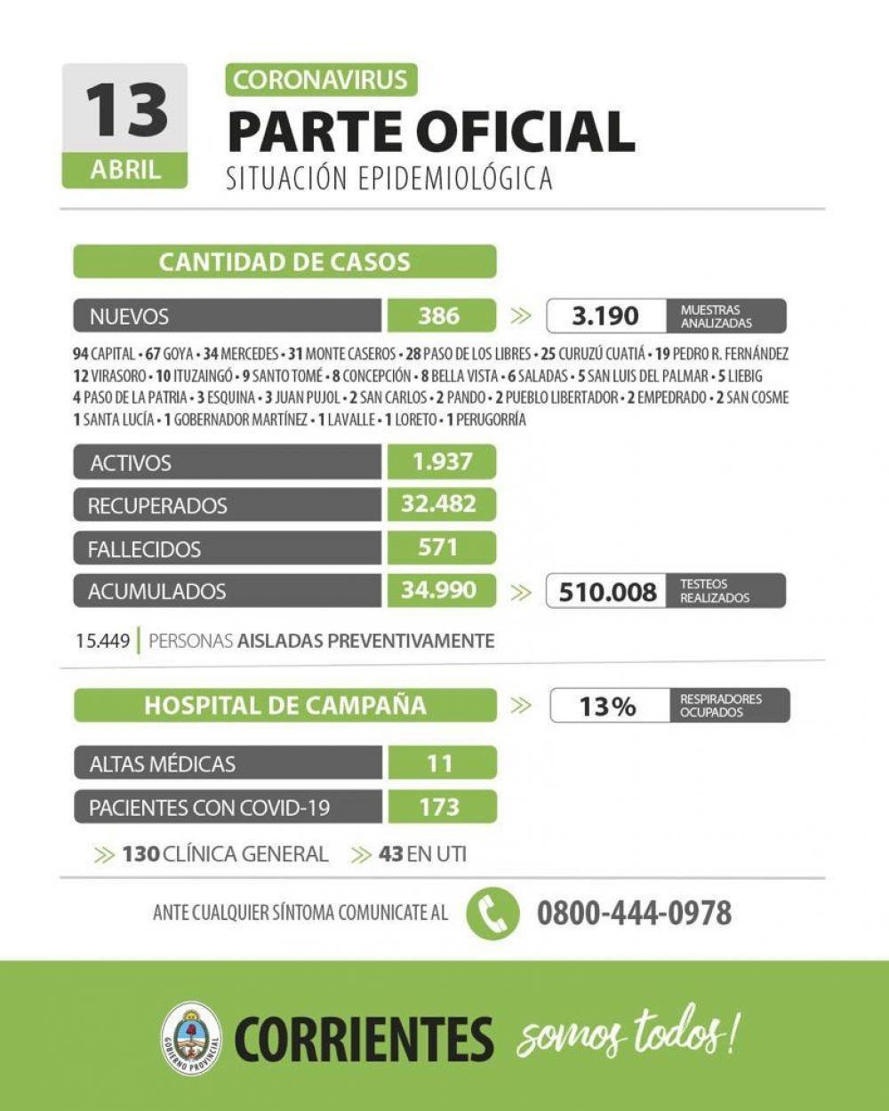 Informan de 386 nuevos casos de coronavirus en Corrientes
