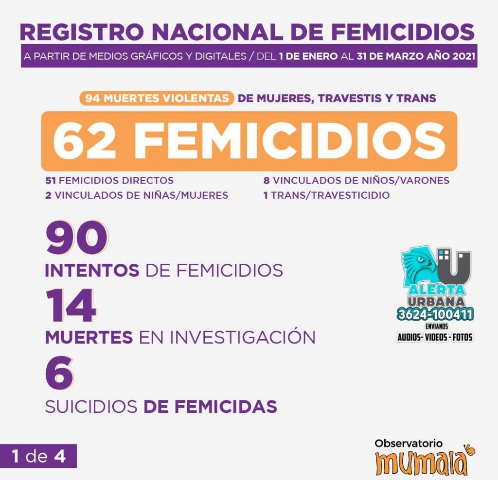 En menos de cuatro meses se produjeron más de 60 femicidios