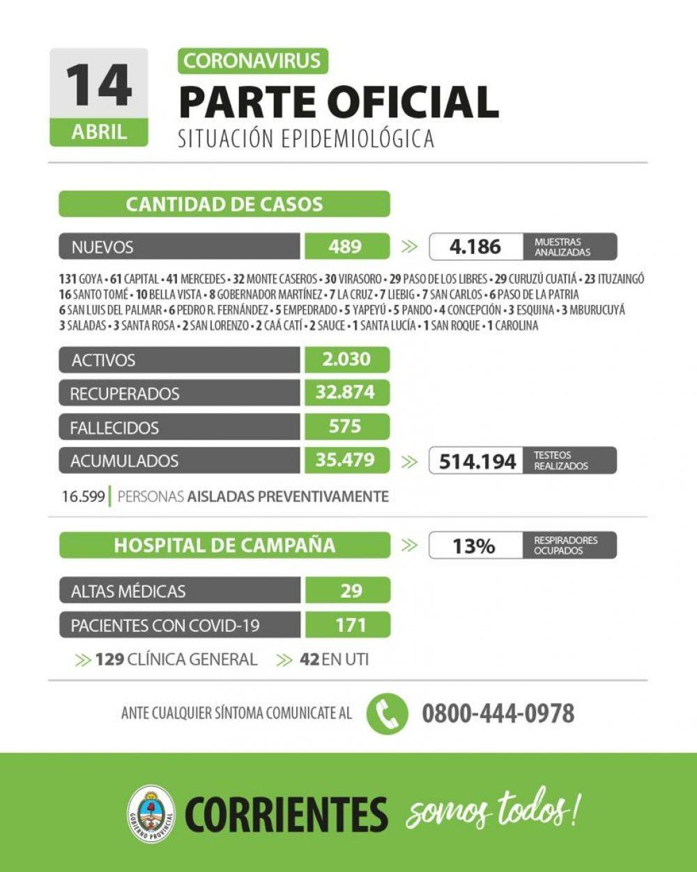 Nuevo récord de casos de coronavirus en Corrientes