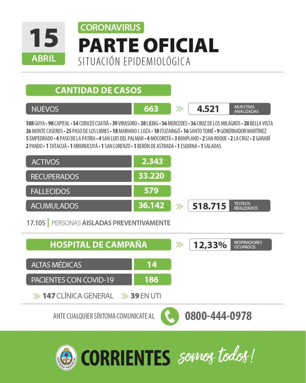 Corrientes registró 663 casos nuevos por coronavirus