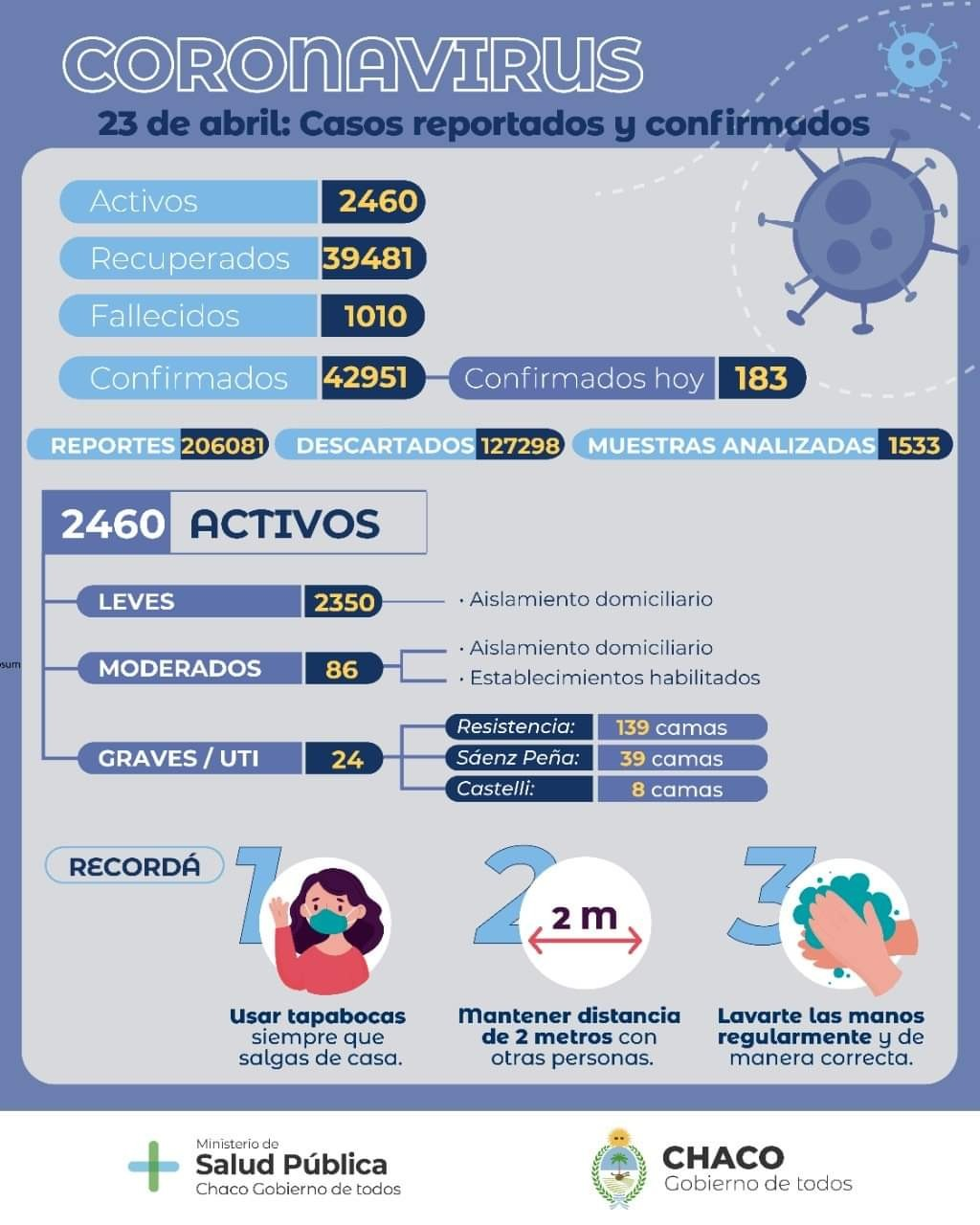 Covid-19-Chaco: Salud Pública actualizó el parte sanitario provincial