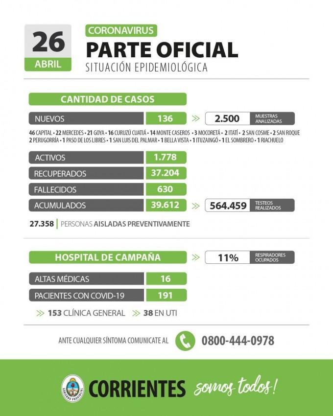 Informan de seis muertes y 136 nuevos casos en Corrientes