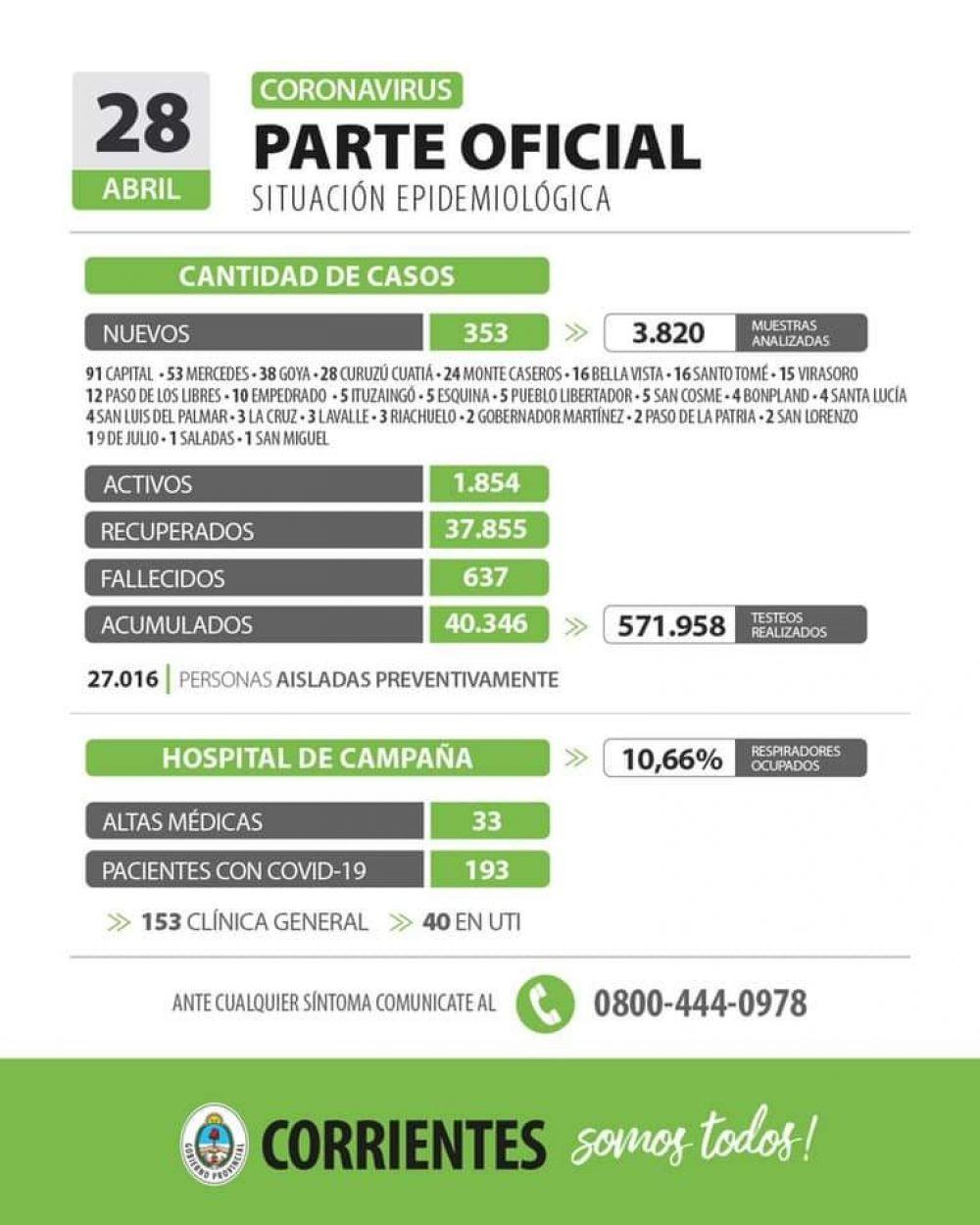 Informan de 533 nuevos casos de coronavirus en Corrientes