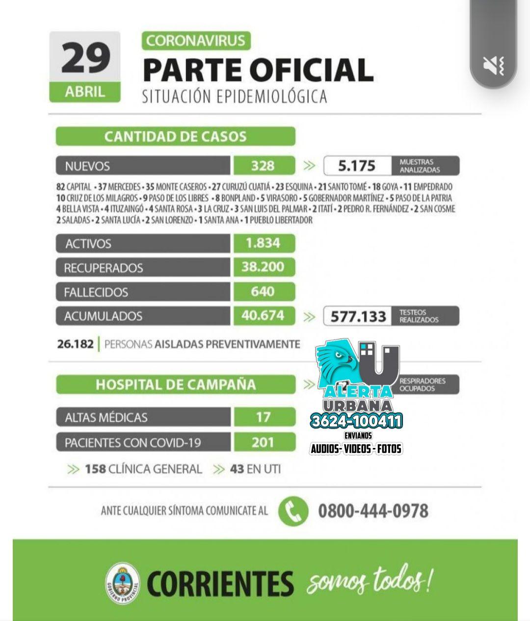Informan de 328 nuevos casos de coronavirus en Corrientes