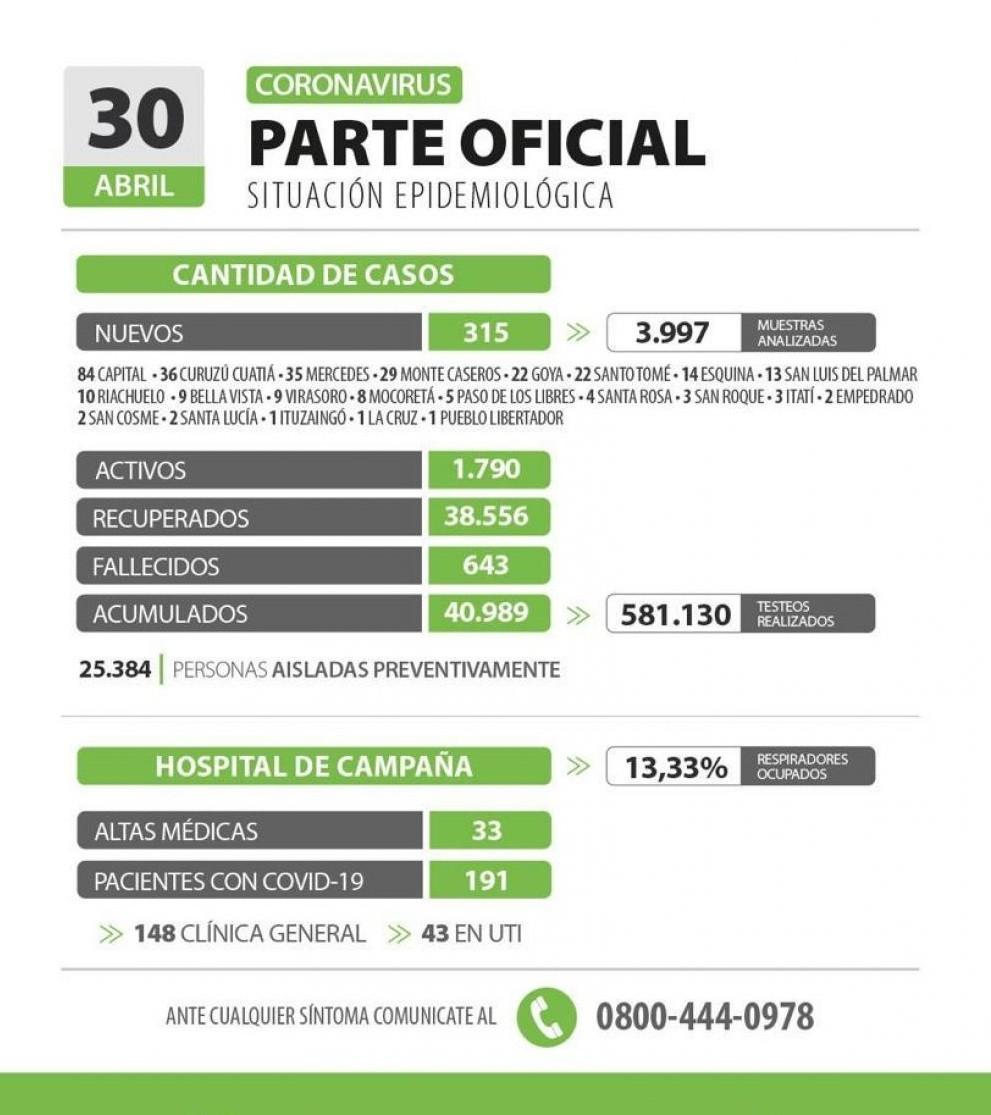 Corrientes registró 315 nuevos casos de Covid-19