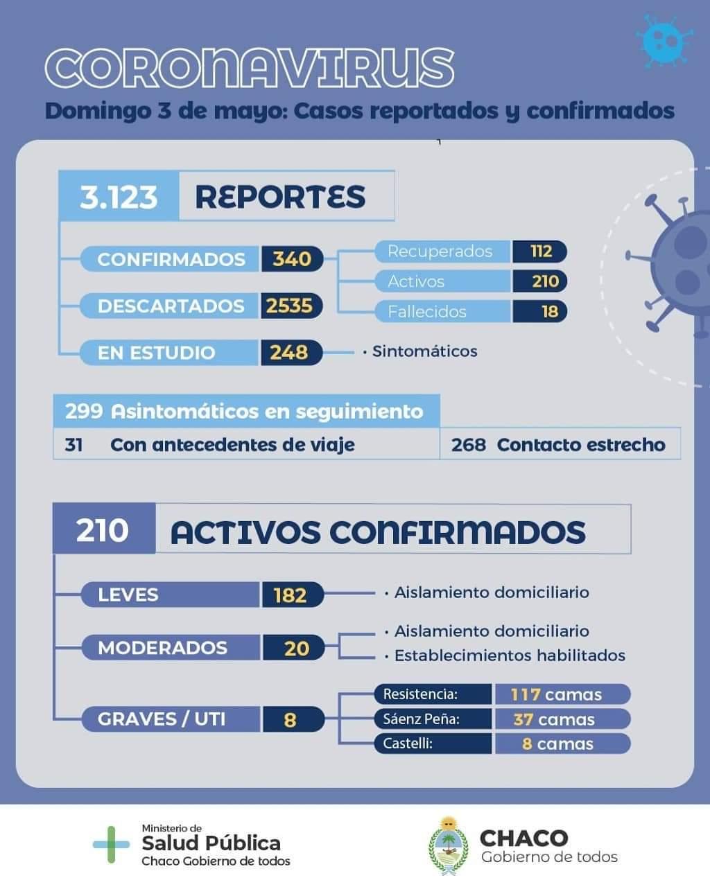 Últimos datos epidemiológicos de la provincia