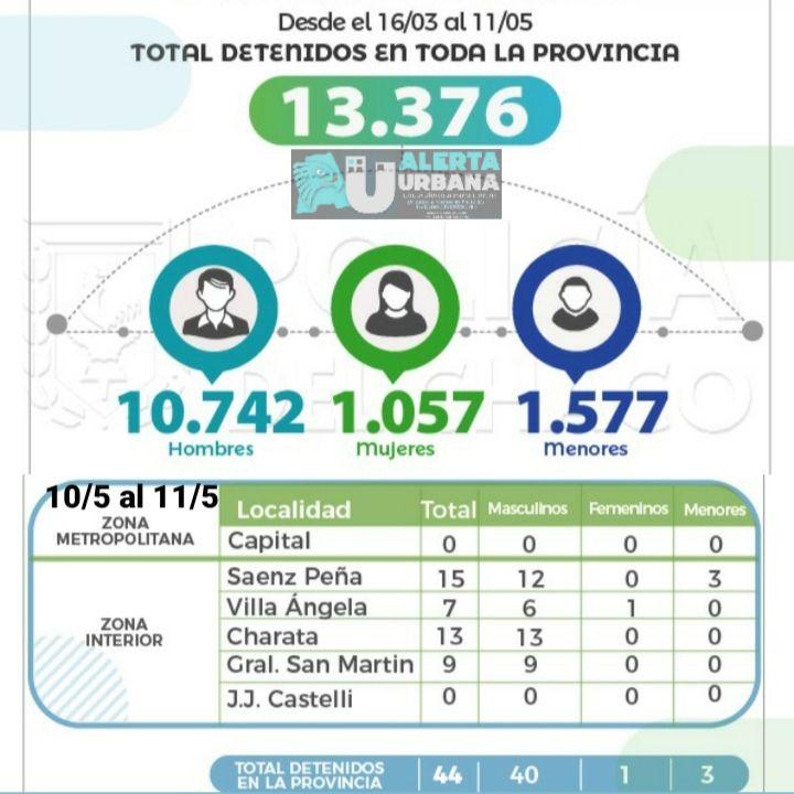 Ya son 13.376 las personad detenidas por violar la cuarentena