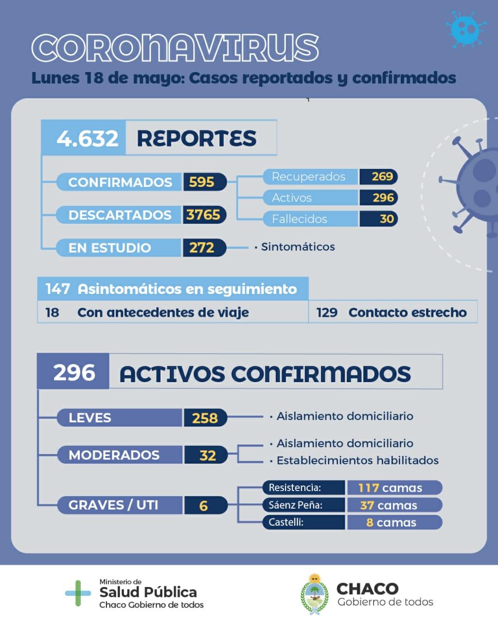 22 nuevos casos positivos de Covid-19 en Chaco