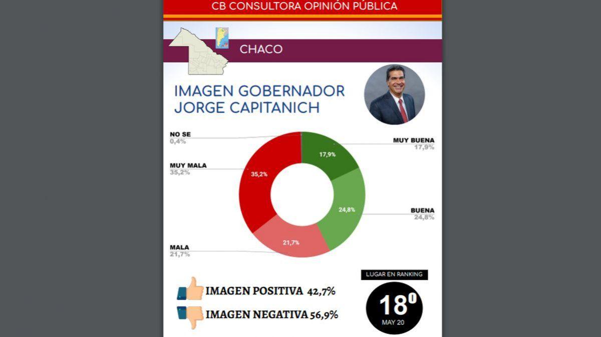 Capitanich, entre los gobernadores con peor imagen positiva.