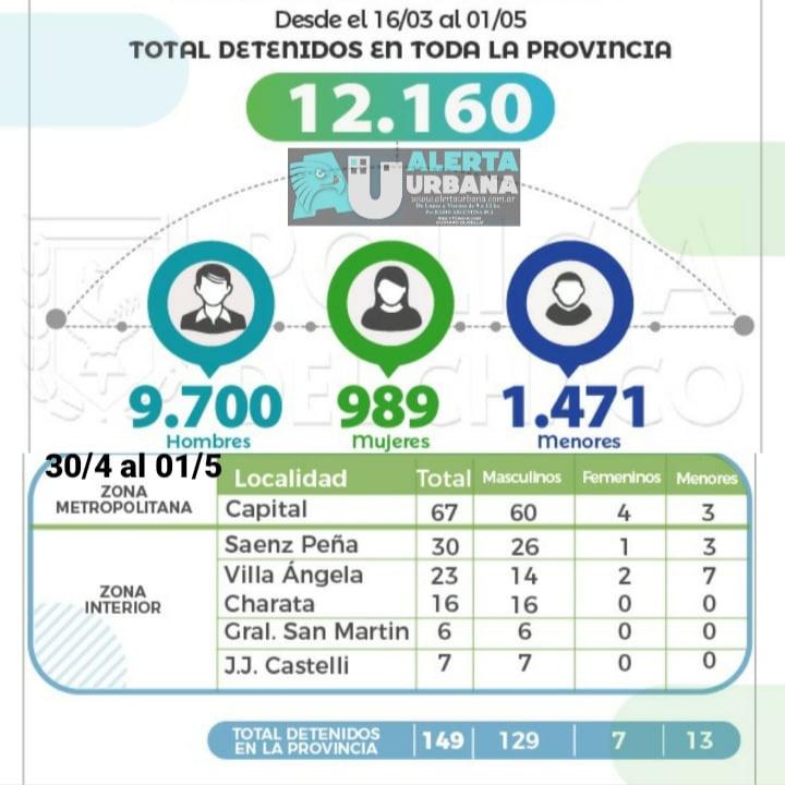Ya son 12.160 los detenidos por violar la cuarentena
