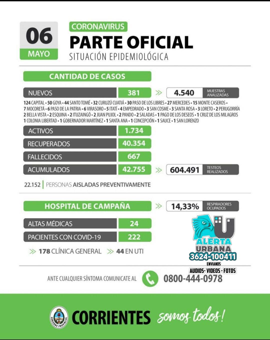 Informan de 381 casos nuevos de coronavirus en Corrientes