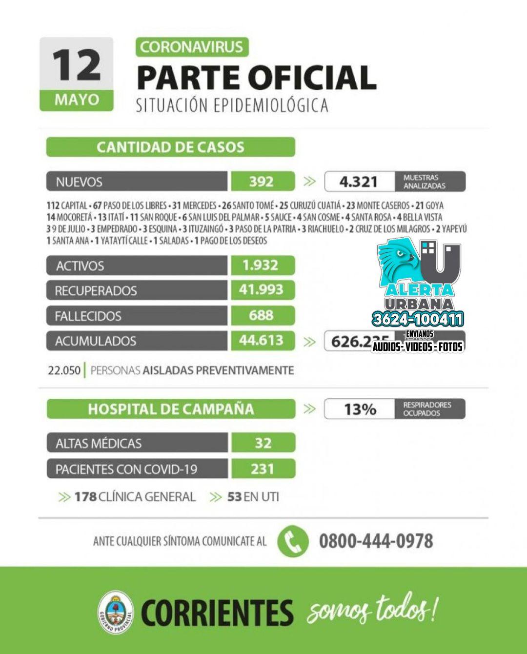 Informan 392 nuevos casos de coronavirus en Corrientes