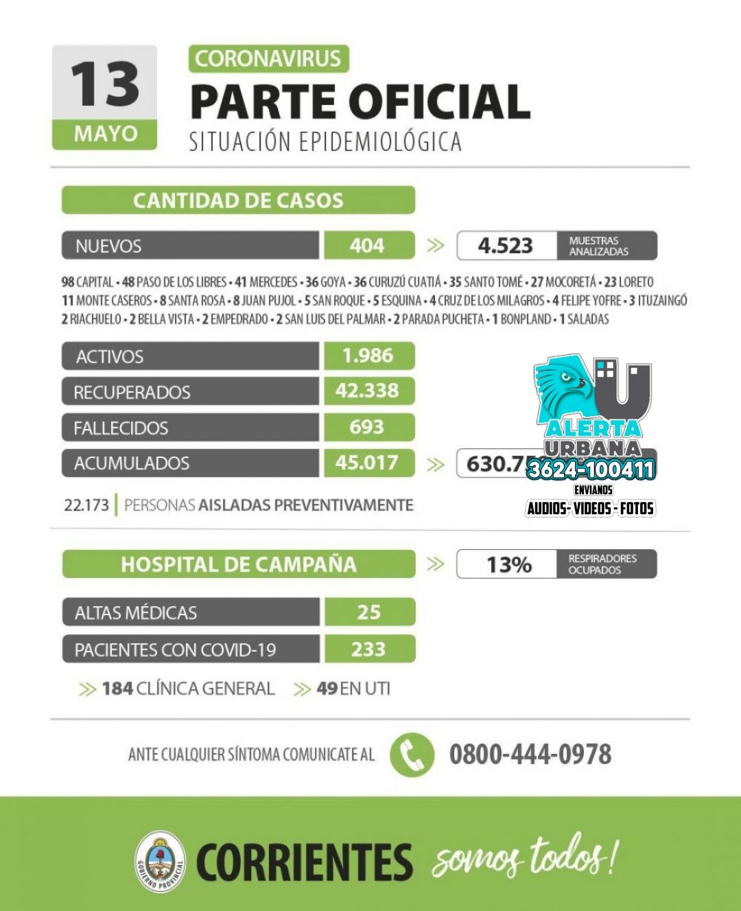 Informan 404 nuevos casos de coronavirus en Corrientes