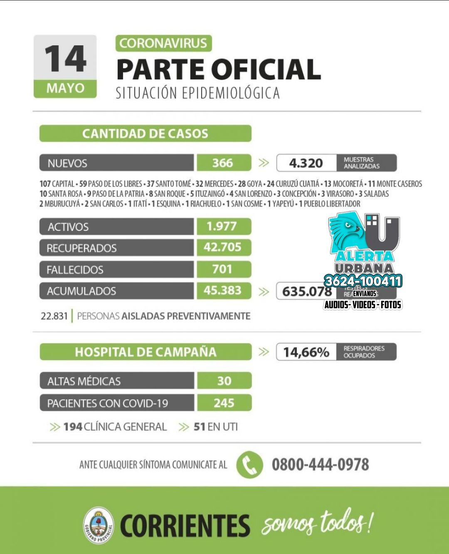 Informan 366 nuevos casos de coronavirus en Corrientes