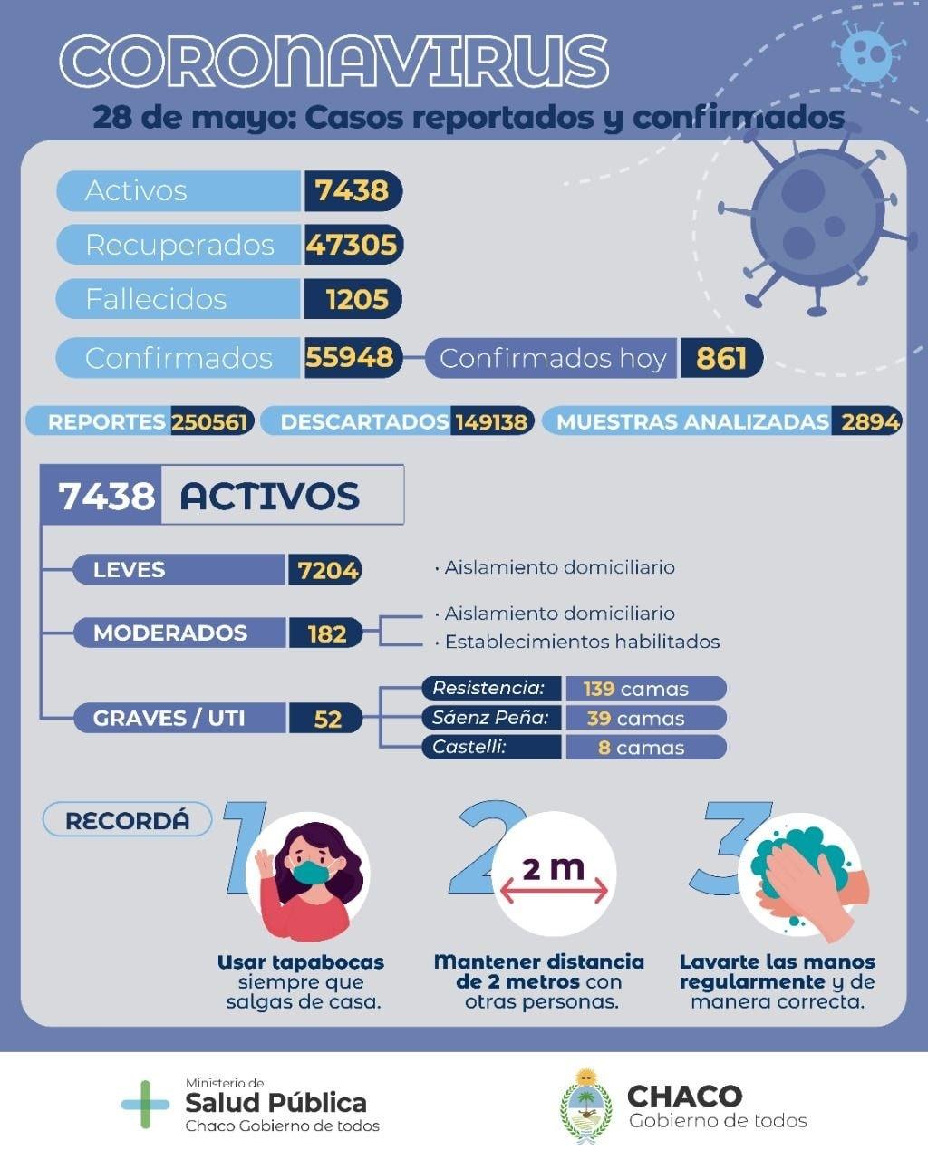 COVID-19: Salud Pública brindó un nuevo reporte epidemiológico de la situación en la provincia
