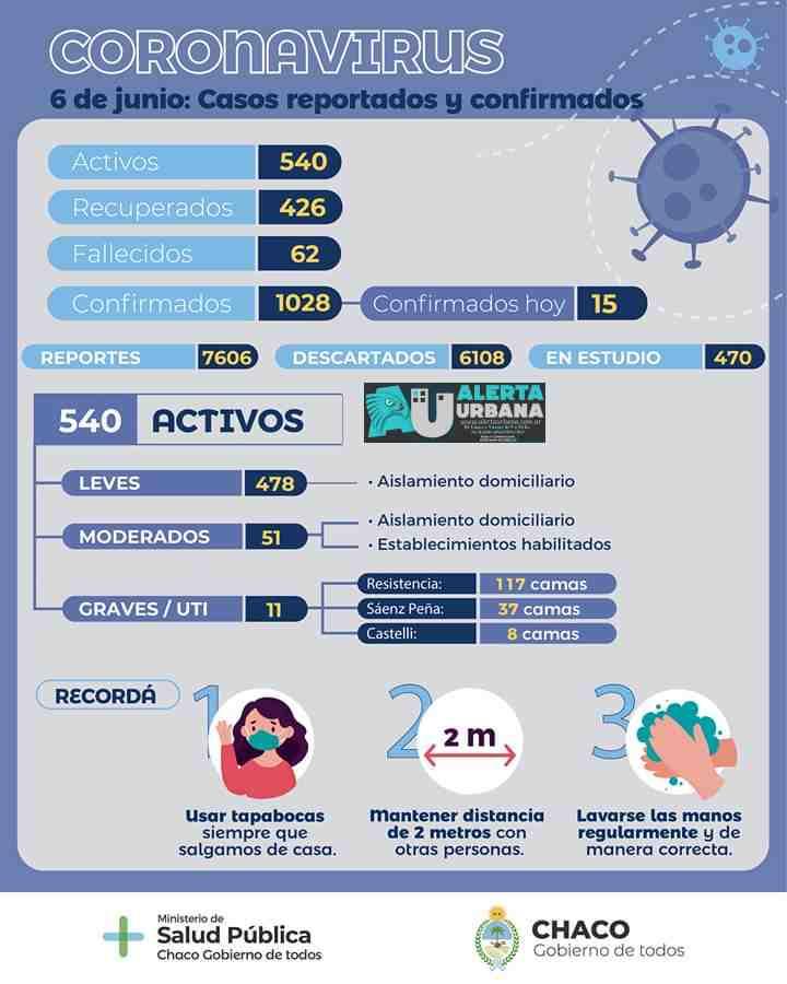 Un fallecido y 15 nuevos casos por coronavirus en Chaco.