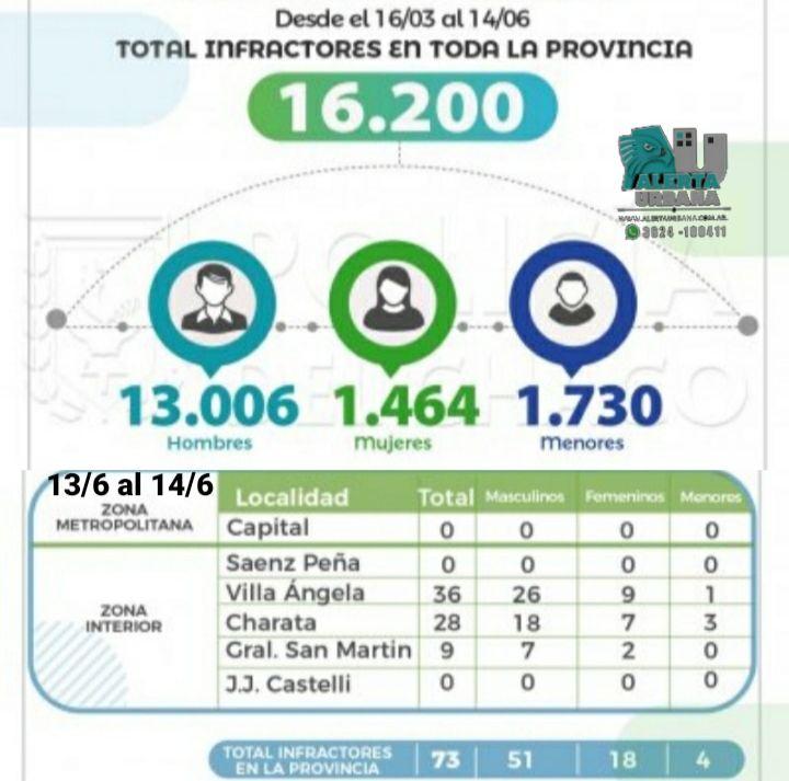 16.200 detenidos en controles por la pandemia