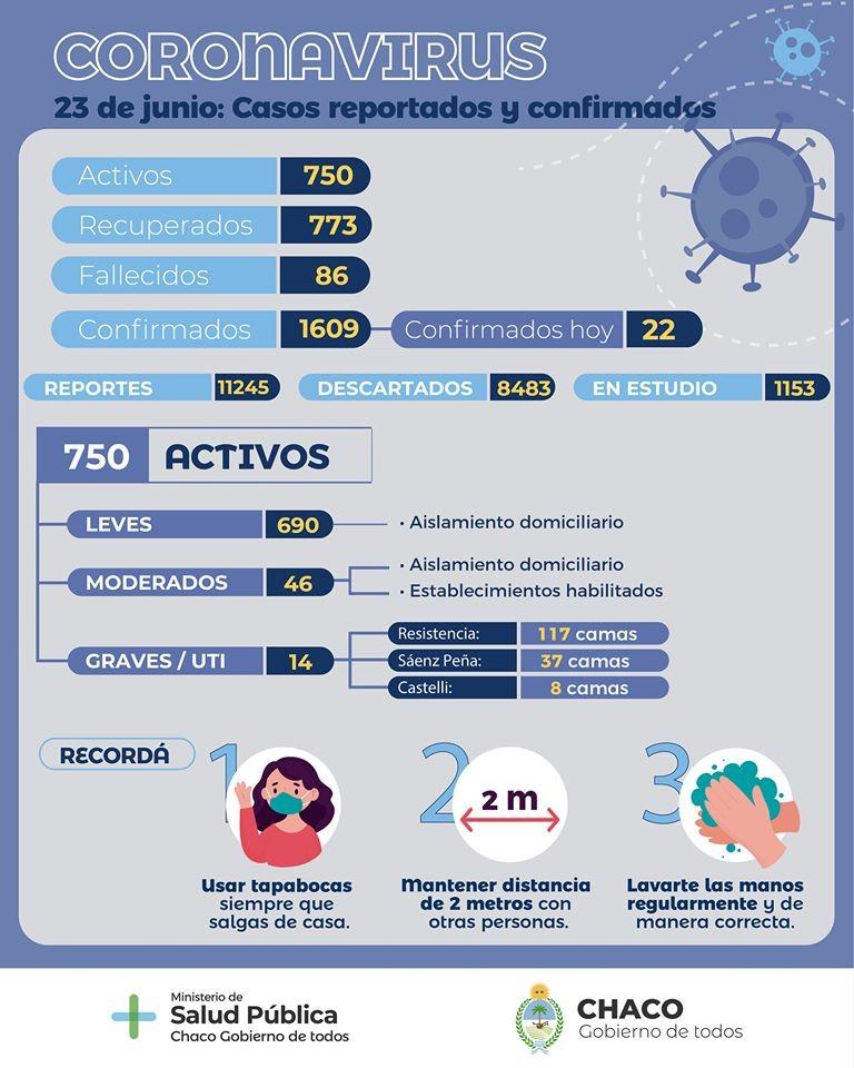 COVID-19- CHACO: 22 nuevos positivos, un total de 1609 confirmados y 773 recuperados