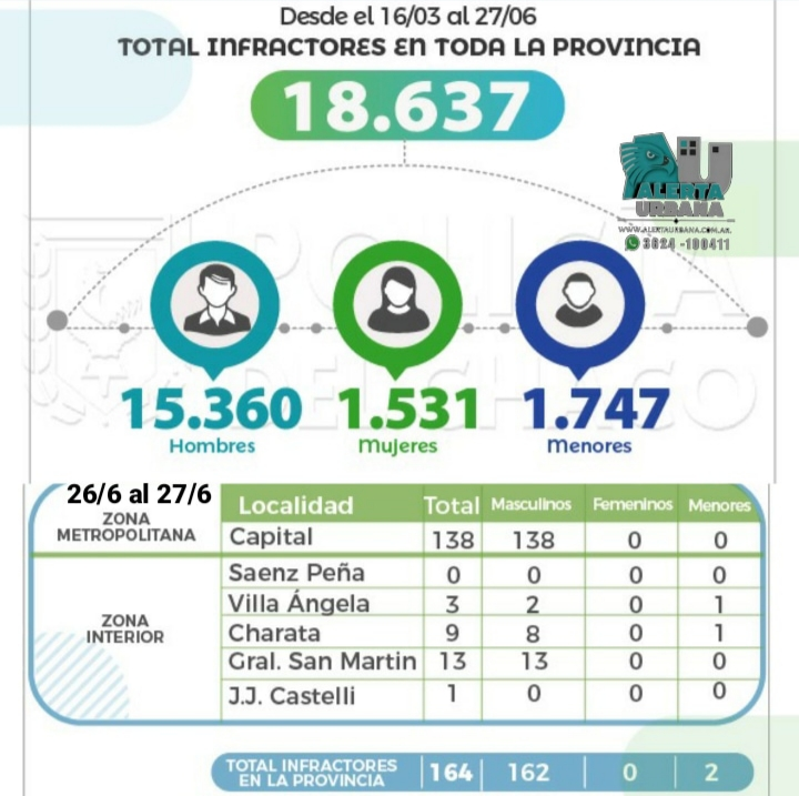 Se registra 18.637 personas detenidas por violar la cuarentena