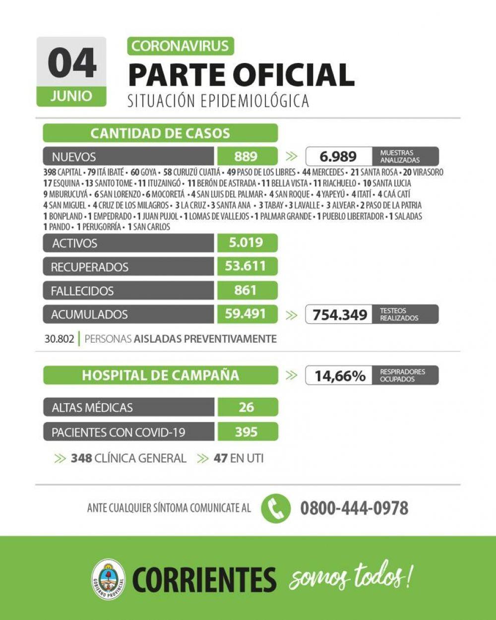 Son 889 los nuevos casos de Coronavirus en la provincia de Corrientes