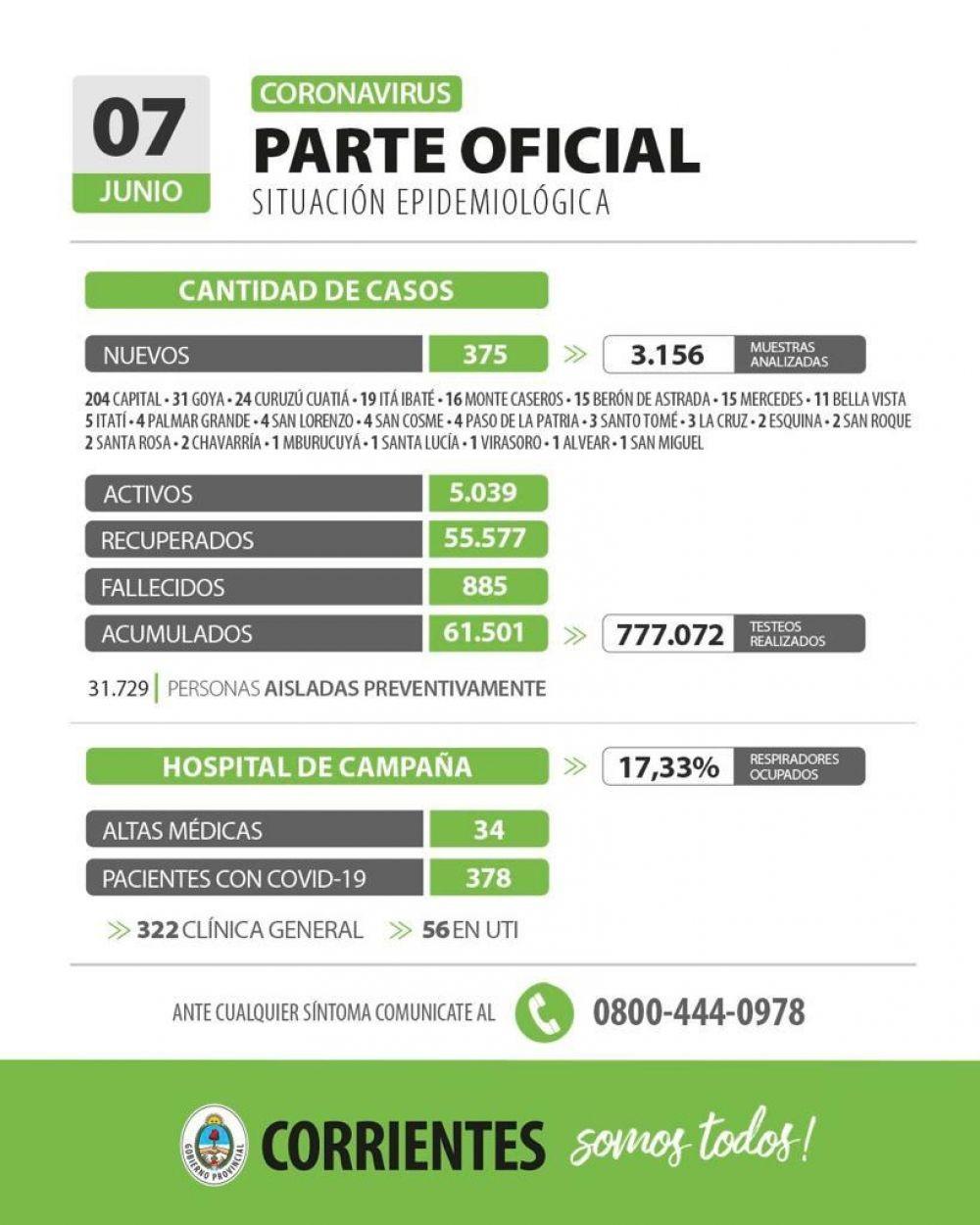 Informan de 375 nuevos casos de coronavirus en Corrientes