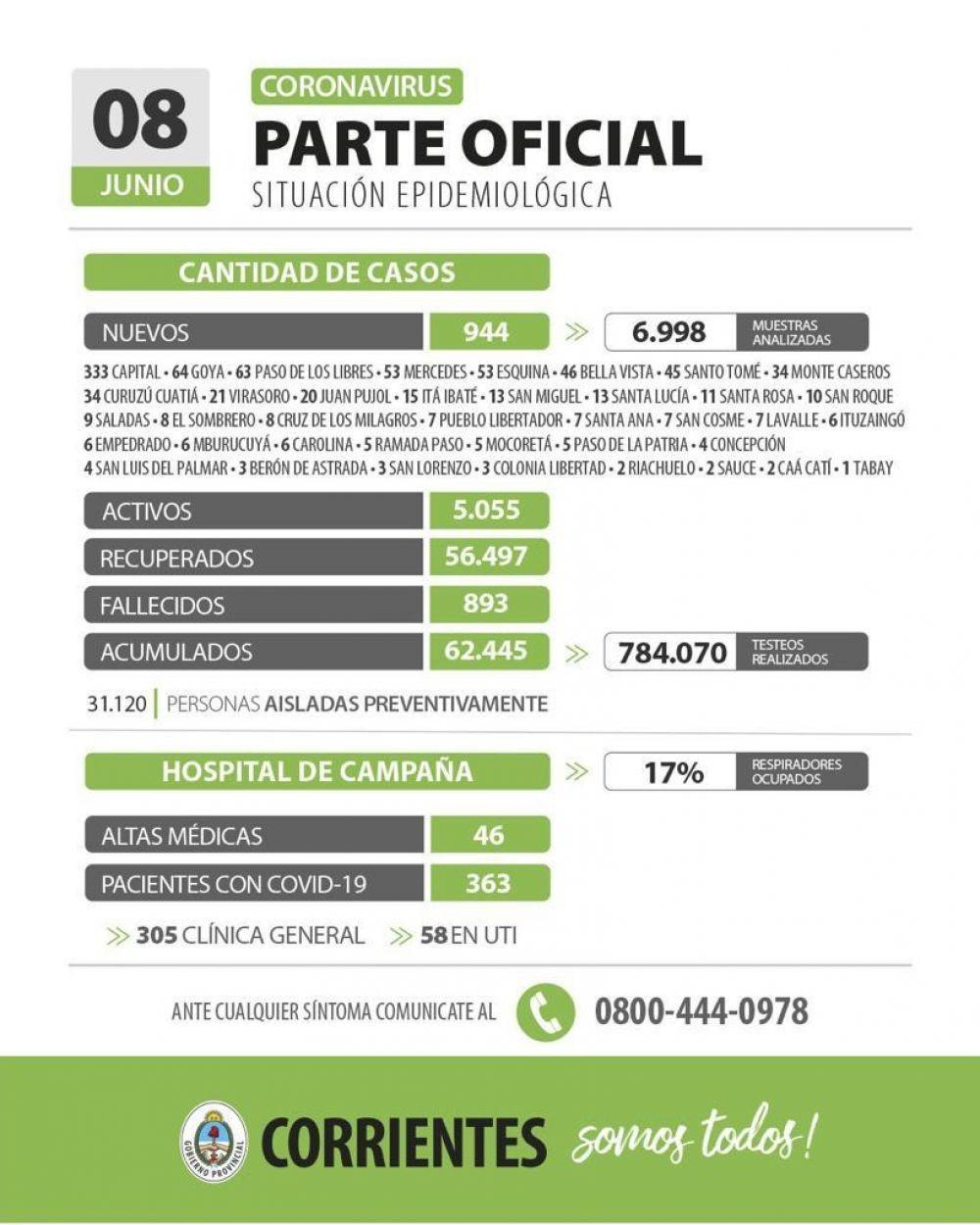 Informan de 944 nuevos casos de coronavirus en Corrientes