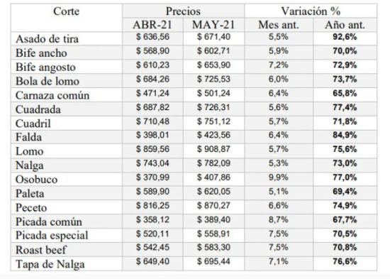 El precio de la carne: cortes populares subieron hasta el 10% en mayo.