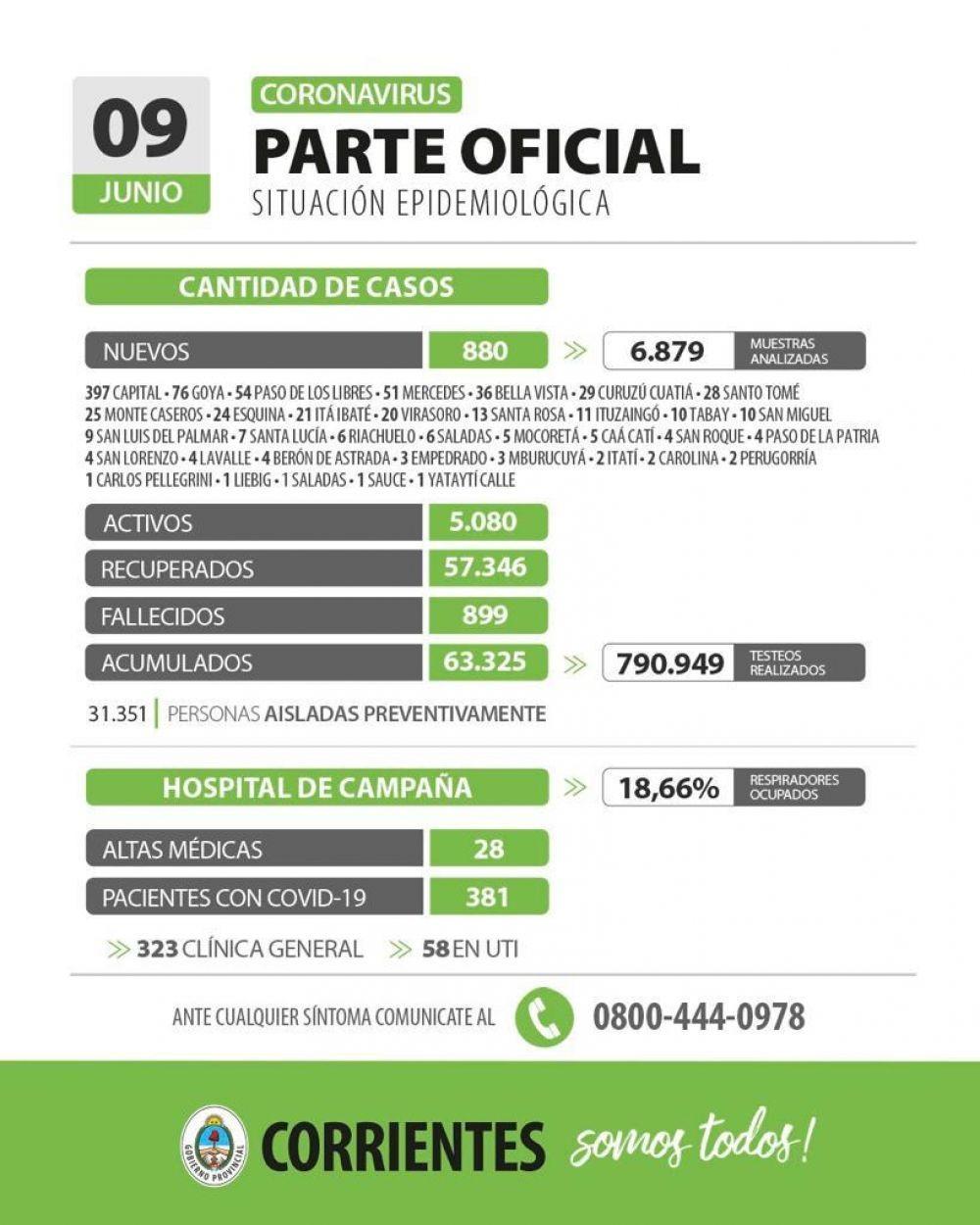 Informan de 800 nuevos casos de coronavirus en Corrientes