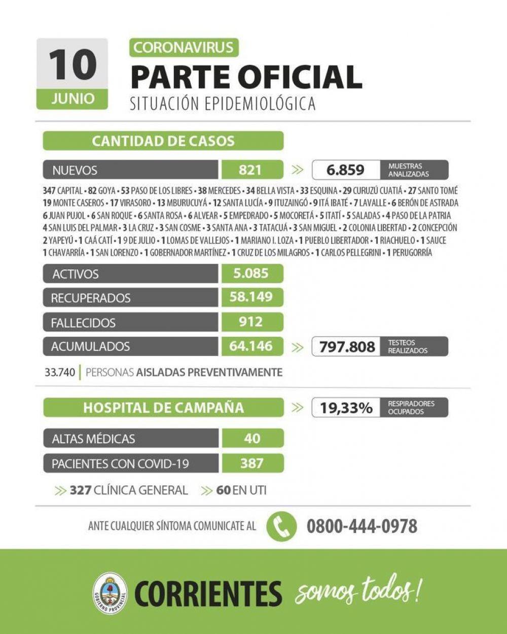 Informan de 821 nuevos casos de coronavirus en Corrientes