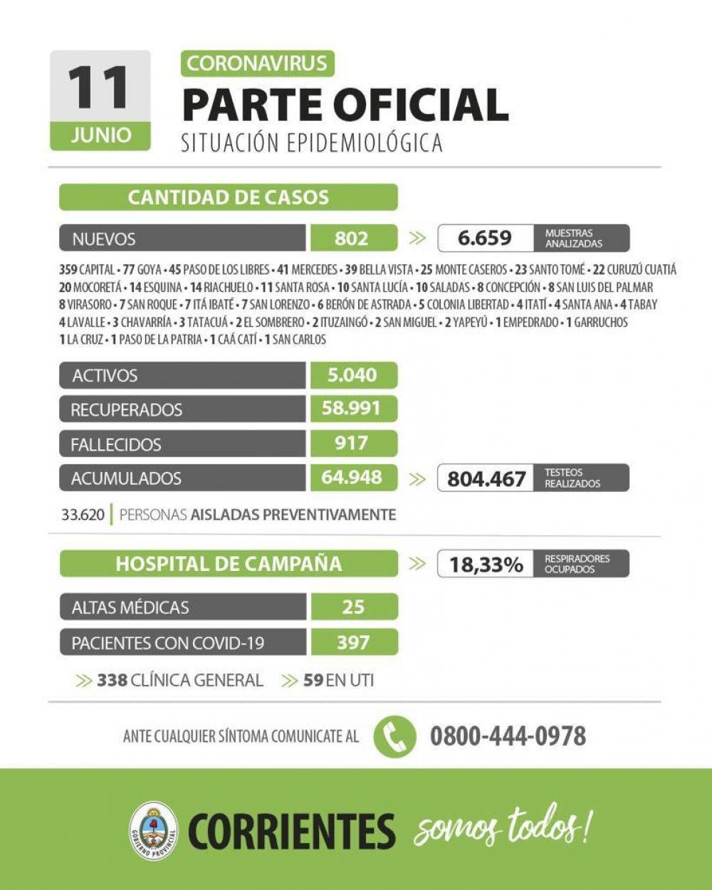 Corrientes registra 802 casos nuevos de Coronavirus