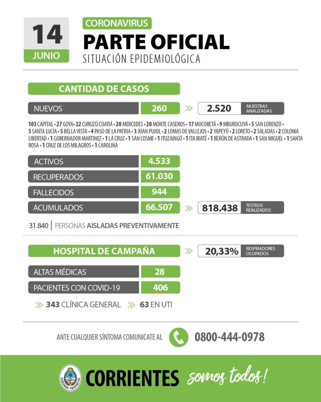 Informan de 260 nuevos casos de coronavirus en Corrientes
