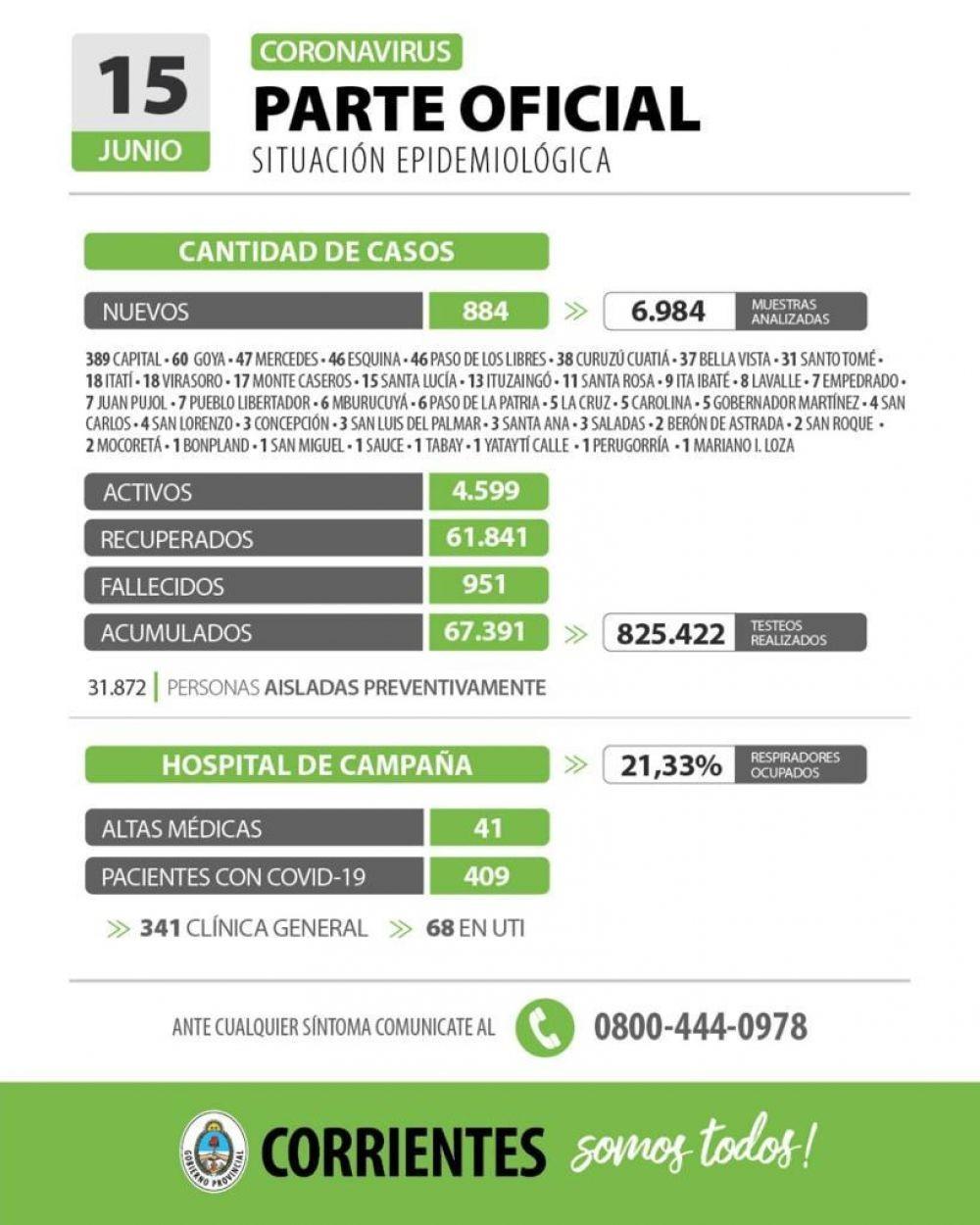 Informan de 884 nuevos casos de coronavirus en Corrientes