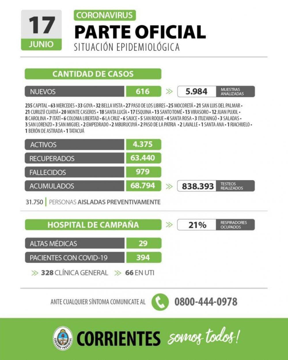 Informan de 616 nuevos casos de coronavirus en Corrientes