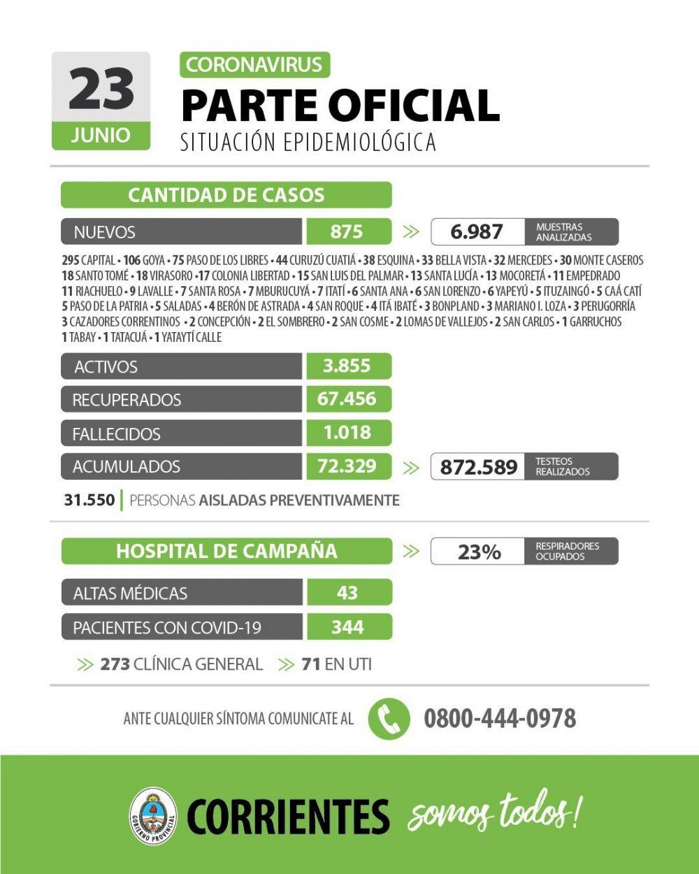 Informan de 875 nuevos casos de coronavirus en Corrientes
