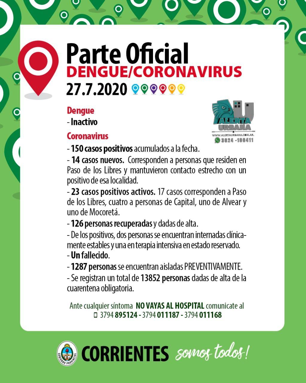 Corrientes suma 150 casos positivos