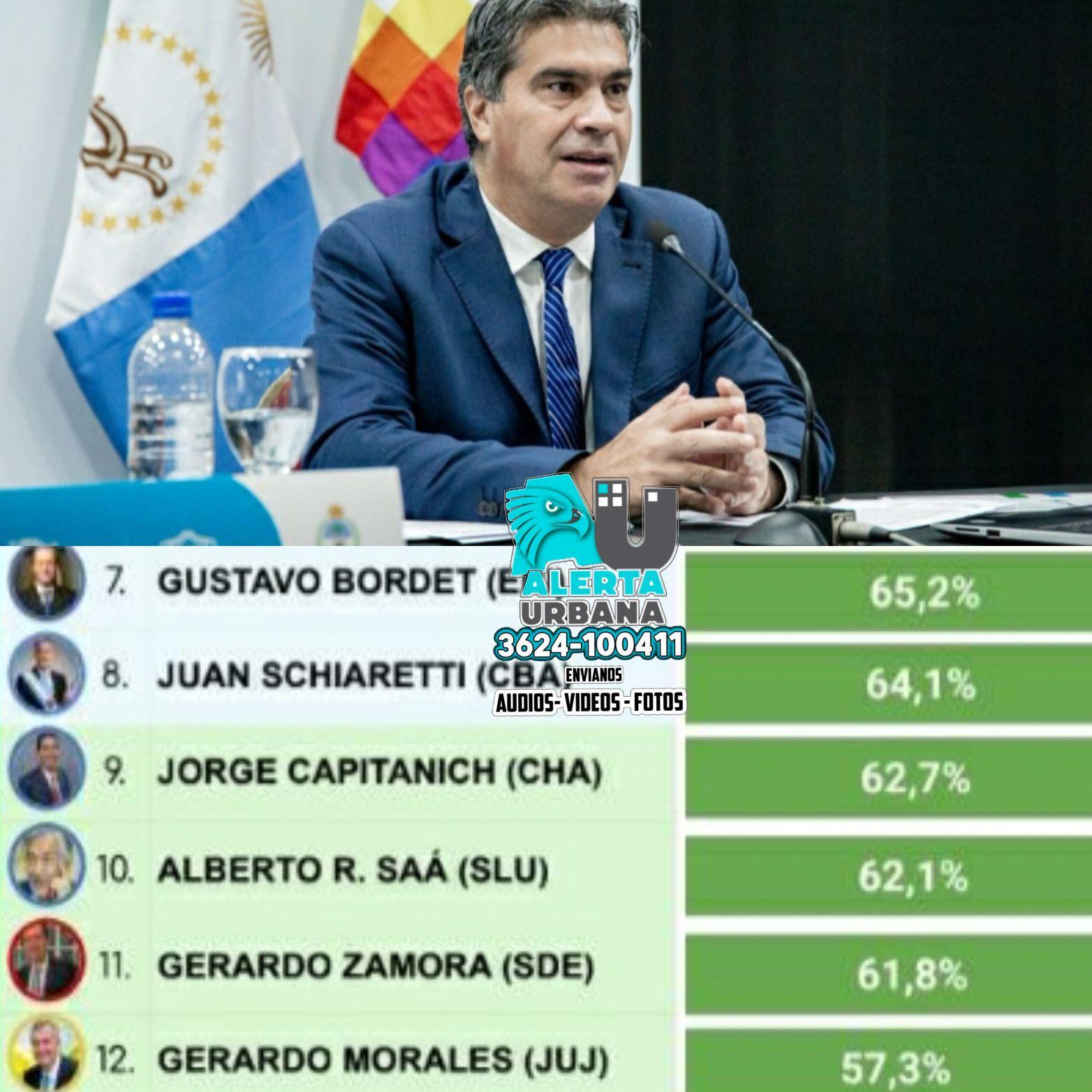 El Gobernador Jorge M. Capitanich tiene una imagen positiva del 62,7%