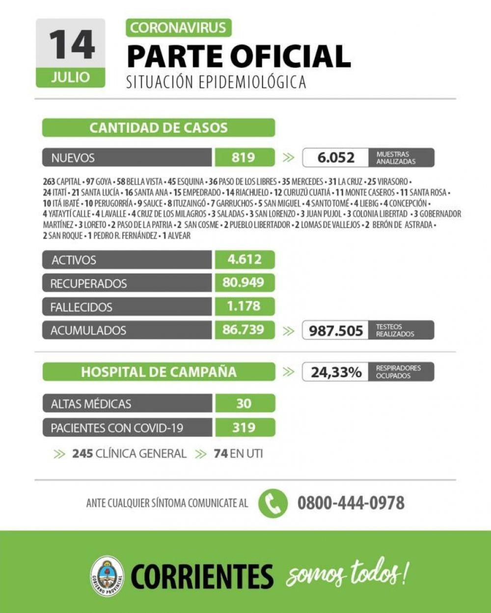 Informan de 819 nuevos casos de coronavirus en Corrientes