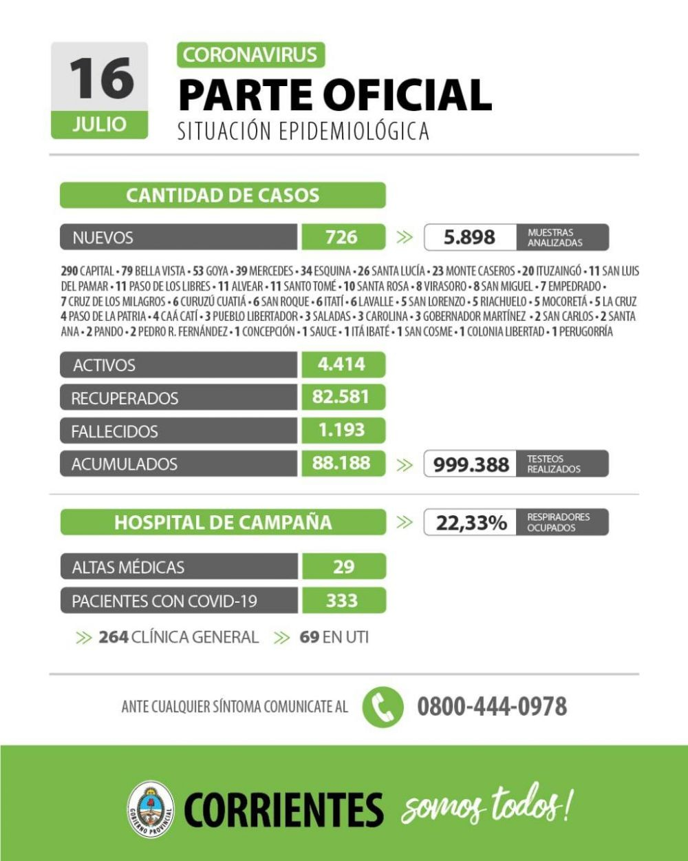 Informan 726 nuevos casos de coronavirus en Corrientes