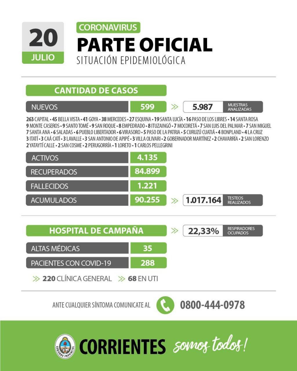 Informan de 599 nuevos casos de coronavirus en Corrientes